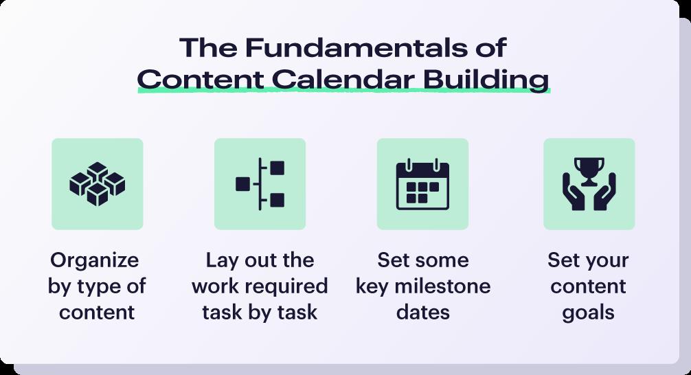 The fundamentals of content calendar building infographic
