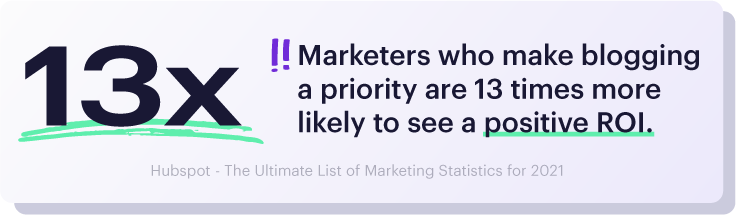 Marketers who prioritize blogging are 13x more likely to see a positive ROI